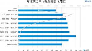 年収別月間平均残業時間
