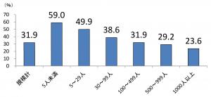 新規大学卒業者の事業所規模別卒業3年後の離職率