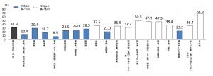 新規大学卒業者の産業別卒業3年後の離職率