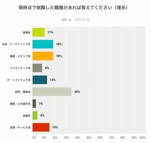 【理系】研究・開発系が人気