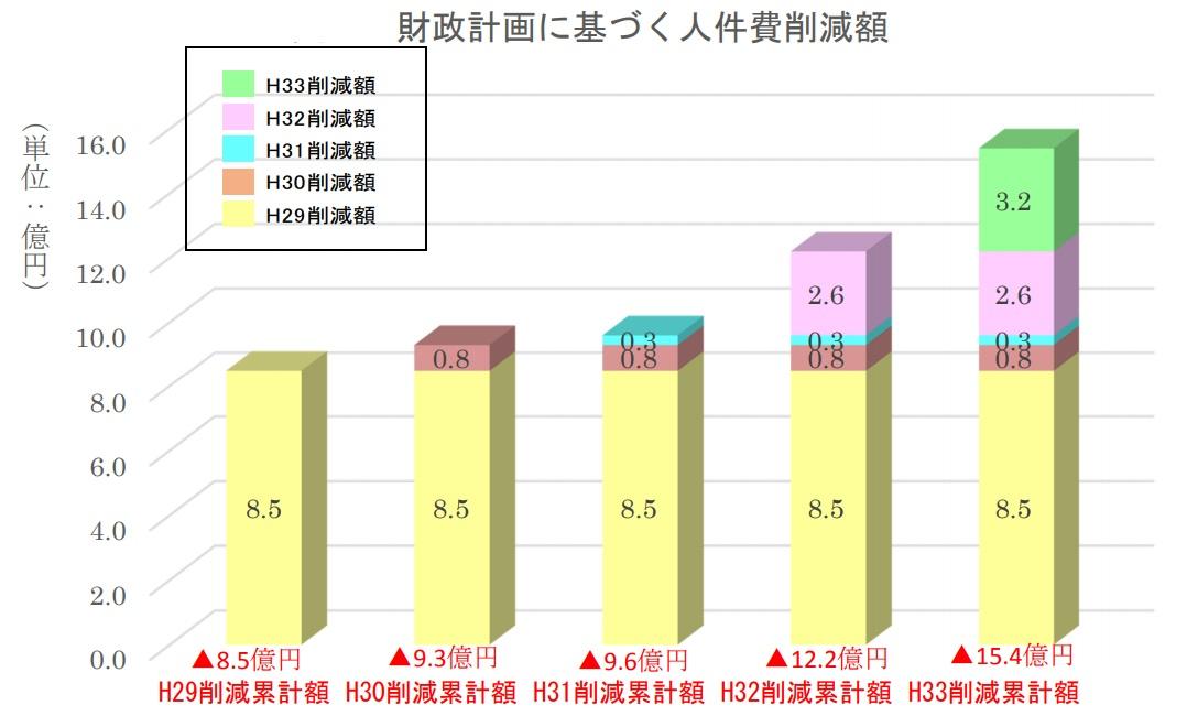北海道大学人員削減・リストラ額